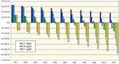 Brandenburg: Wohnungswirtschft Ergebnisentwicklung